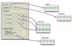 Relational Data Modelling Aggregateorienteddatabase