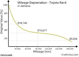 Mileage Chart Jamaica Toyota Rav4 Car Price And Depreciation In Jamaica