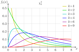 Chi Squared Distribution Wikipedia