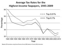 Bush Tax Cuts Wikipedia