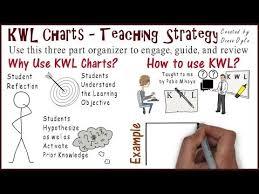 Kwl Chart Teaching Strategies 4
