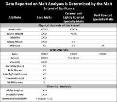 Malt Characteristics Chart Understanding A Malt Analysis