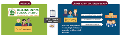 Ousd Org Chart Ousd Office Of Charter Schools Home