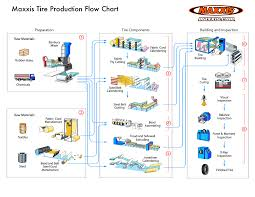 best photos of genereic manufacturing process flow diagram    production manufacturing process flow chart