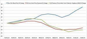 Catfish Chart Sourceycharts Jpg U S Grains Council