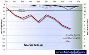 Georgia Bulldogs The College Football Matrix
