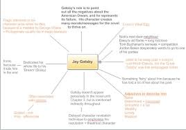 the great gatsby character mind maps revision cards in a level  the great gatsby character mind maps revision cards in a level and ib english literature