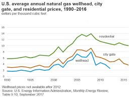Gas Price Chart 10 Years Factors Influencing Natural Gas Price Ebf 301 Global