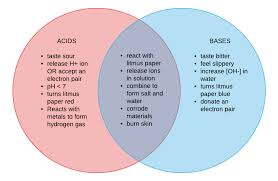 Ionic And Covalent Bonds Venn Diagram How To Design A Venn Diagram For Acid And Bases What Are Some