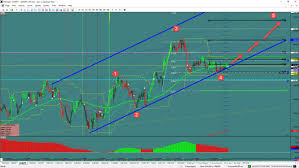 Gbp Jpy Chart Investing Eur Jpy October 10 Update Investing Com