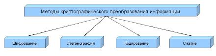 НОУ ИНТУИТ Лекция Механизмы защиты информации Классификация методов криптографического преобразования информации