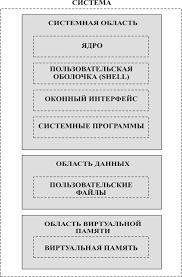Реферат Исследование уровня безопасности операционной системы  ОС linux является полноценной многопользовательской системой с простой и распределенной архитектурой Архитектура ОС linux приведена на рисунке 2 1