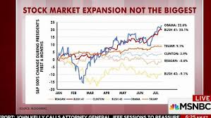 Obama Years In 9 Charts Trump Below Obama Bush In Market Expansion Charts