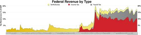 According To The Chart The Citizens Are Being Taxed History Of Taxation In The United States Wikipedia