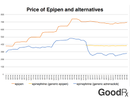 Epipen Chart 2 Years After The Epipen Price Hike Heres Whats Changed
