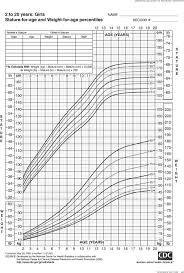 Height And Weight Percentile Charts Major Magdalene
