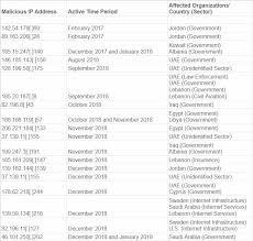 Dhs Cisa Org Chart Us Dept Of Homeland Security Cisa Icann Dnspionage Alert