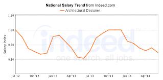 architecture interior design salary. Architectural Design Salary Dasmuus Architecture Interior R