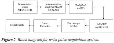 Pulse Based Sensor Design For Wrist Pulse Signal Analysis