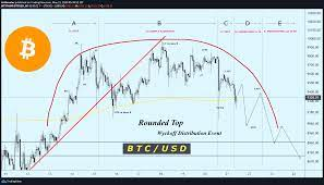 Trade ideas, forecasts and market news are at your disposal as well. Btc Usd Bitcoin Wyckoff Distribution For Bitstamp Btcusd By Arshevelev Tradingview
