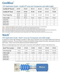 Inpro Seal Size Chart Learn About Shaft Currents Aka Electrically Induced Bearing