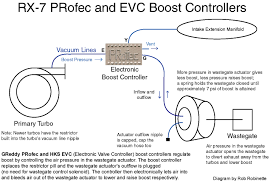 how a boost controller works install a greddy profec