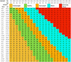 How Tos Wiki 88 How To Calculate Bmi For Men
