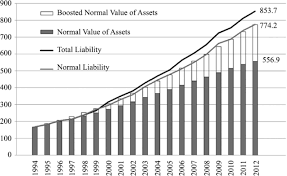 Backtested Pension Math An Empirical Look At The Causes Of