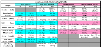 Womans Weight Chart Sjjif Weight Ages Divisions