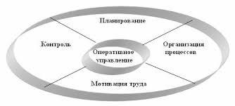 Основы проектного менеджмента Функции менеджмента проекта