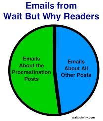 Pie Chart Of Procrastination The Procrastination Matrix Wait But Why