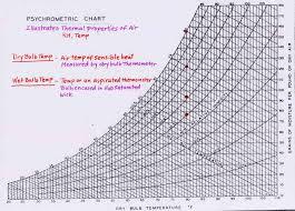 True To Life Psychrometric Chart High Temperature Celsius