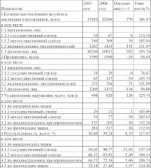 Отчет о прохождении производственной практики в инспекции  Продолжение таблицы 1 1