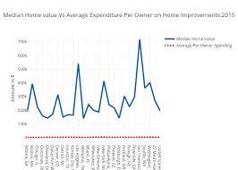Metropolitan Trends Analysis For Home Improvement Spending