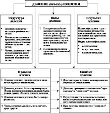 Виды деления понятий Применение операции деления понятий в  Виды деления понятий Применение операции деления понятий в юридических науках