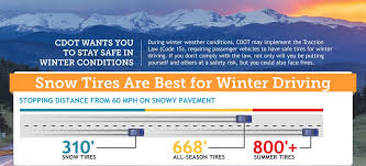 Snow Tire Comparison Chart Best All Season Tires For Snow The Definitive Guide 2019
