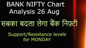 Bank Nifty Analysis Tomorrow 26 Aug Monday Technical Levels Chart Option Chain Analysis