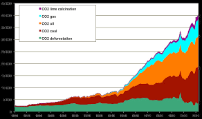 How Do Greenhouse Gas Emissions Presently Evolve Jean