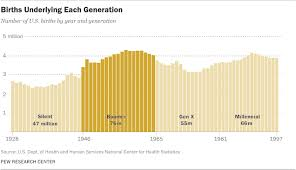 Generation Birth Years Chart The Whys And Hows Of Generations Research Pew Research Center