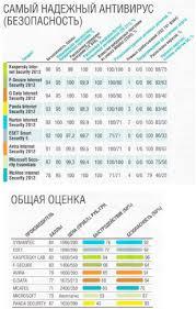 Программы Реферат Список Литературы Антивирусные Программы Реферат Список Литературы