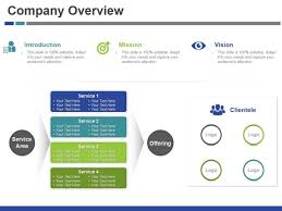 Company Overview Slides Company Overview Ppt Powerpoint Presentation Slides Graphics