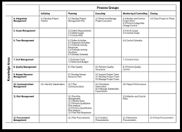 Pmp Process Groups And Knowledge Areas Chart Www