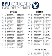 Ut Football Depth Chart Byu Football Cougars Depth Chart Deseret News