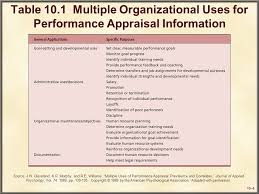 360 Evaluation Beauteous Morgan Stanley Firmwide 48˚ Performance Evaluation Ppt Download