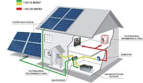 Солнечные батареи и цены в украине