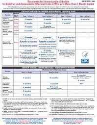 Immunization Age Chart Child Vaccination Schedule