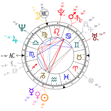 Astrology And Natal Chart Of David Lynch Born On 1946 01 20