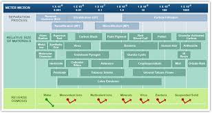 Nanofiltration Membrane Filtration Technologies