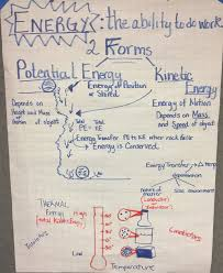 Ps3 Chart Ms Ps3 1 Anchor Charts The Wonder Of Science