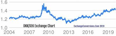 Sek Dkk Chart Dkk To Sek Charts Today 6 Months 5 Years 10 Years And 20